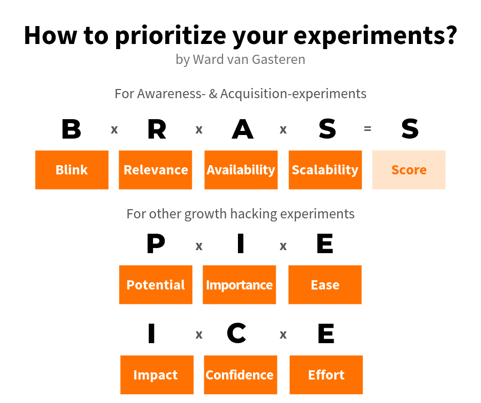 How to rank your growth hacking experiment backlog as a growth hacker?
