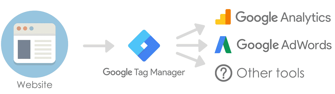 Google Tag Manager to send data between tools and track site events