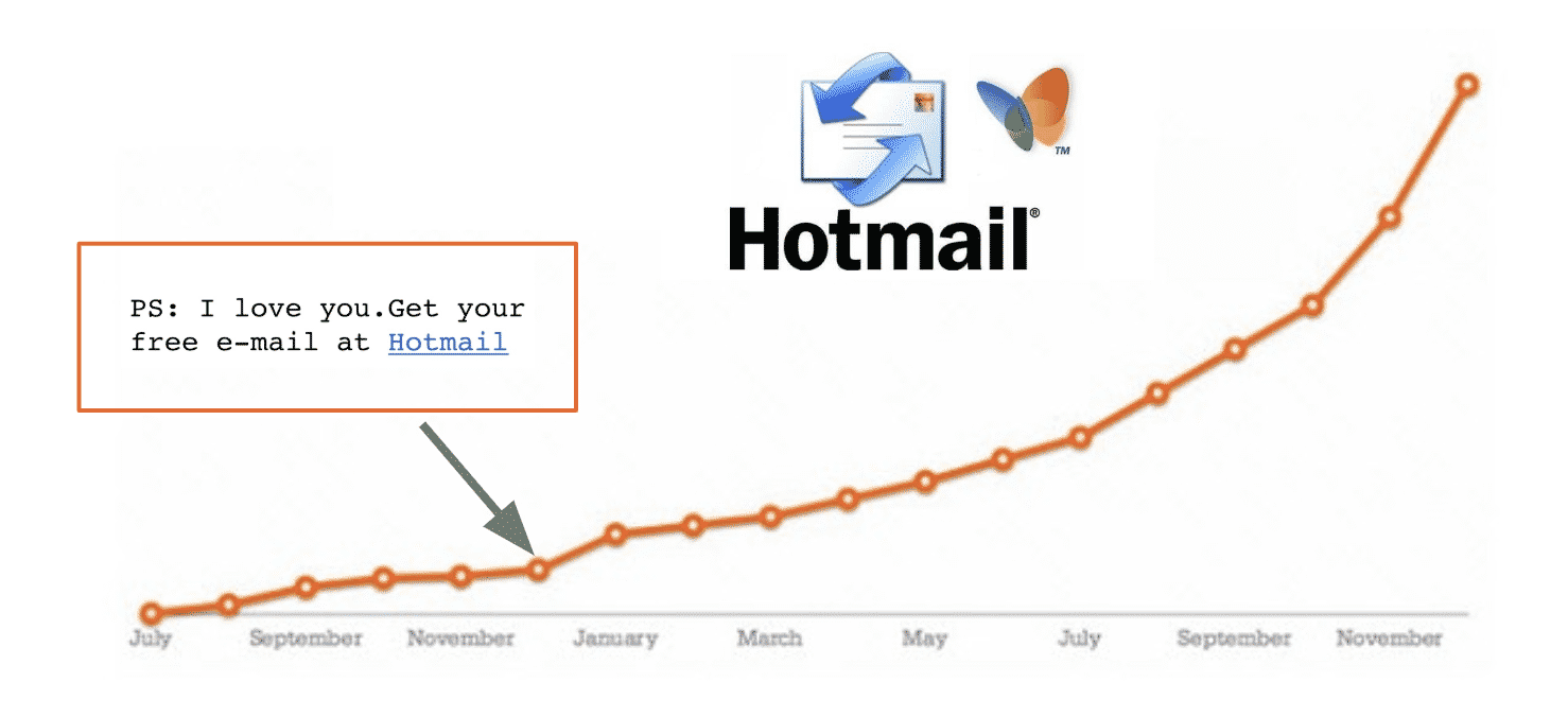 Growth Hacking voorbeeld Hotmail P.s. I love you