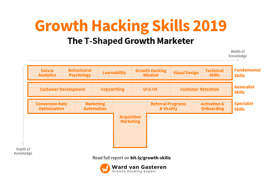 What is a T-shaped growth hacker?
