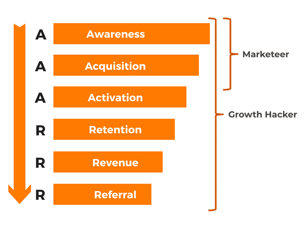Pirate Funnel to show what a growth hacker is versus a marketer