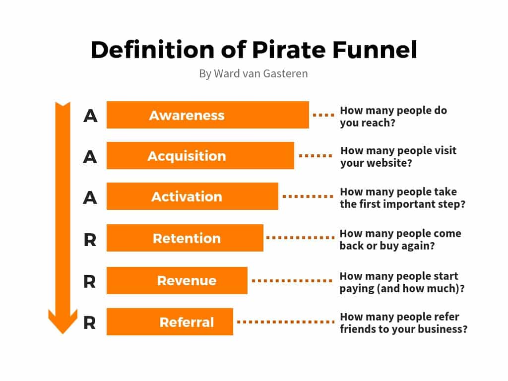 Pirate Funnel steps explained AARRR / AAARRR