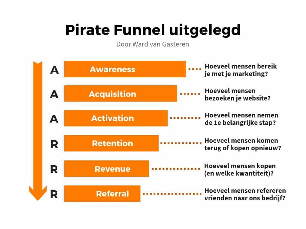 Pirate Funnel stappen uitleg AARRR / AAARRR