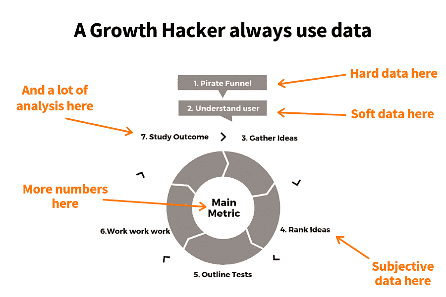 Data-driven growth hacker mindset