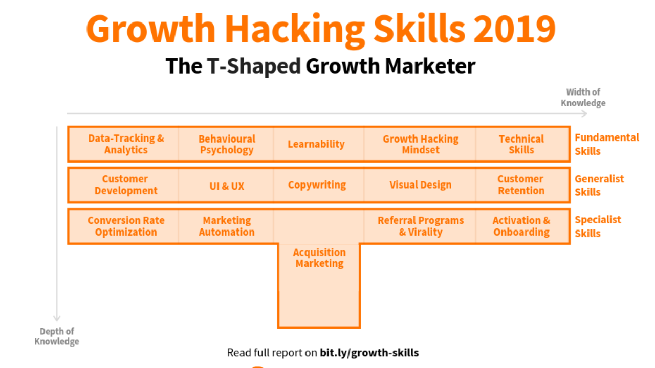 Growth Hacking Skills 2019: All Essential Skills For Growth