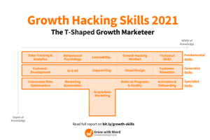 T-Shaped Growth Hacker Skills 2019