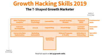 What is Growth Hacking? What does a Growth Hacker do + Examples