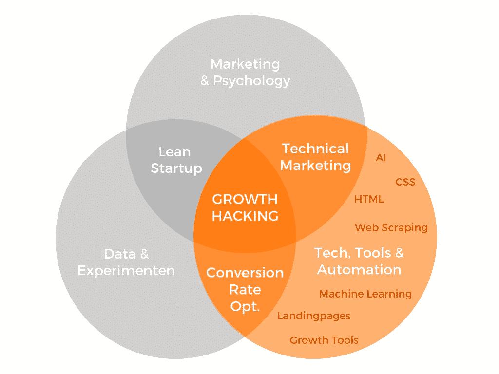 Technische Growth Hacking Skills