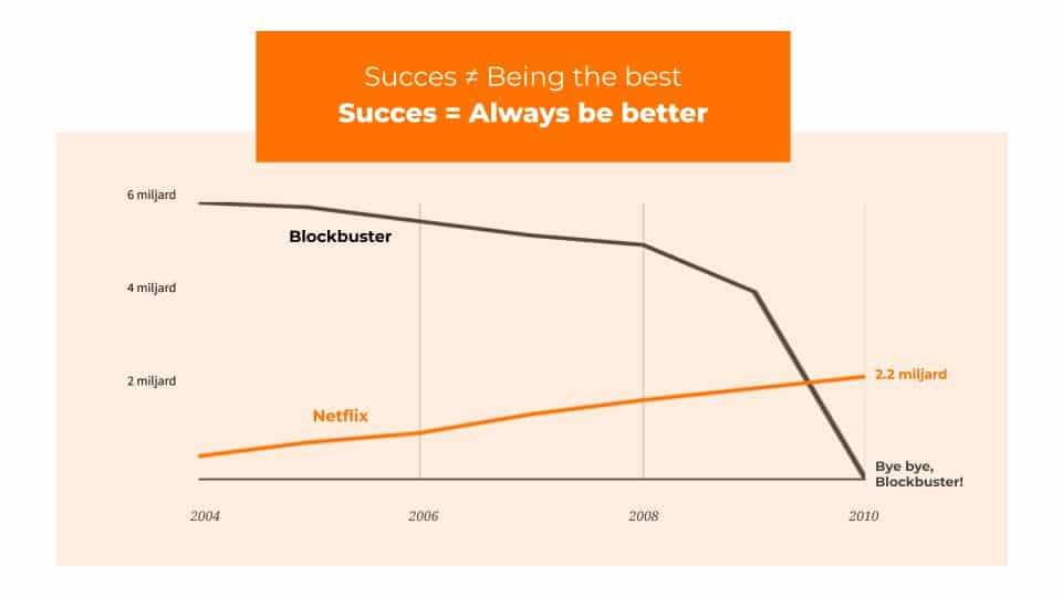 Growth Hacking Mindset example - Netflix versus Blockbuster chart