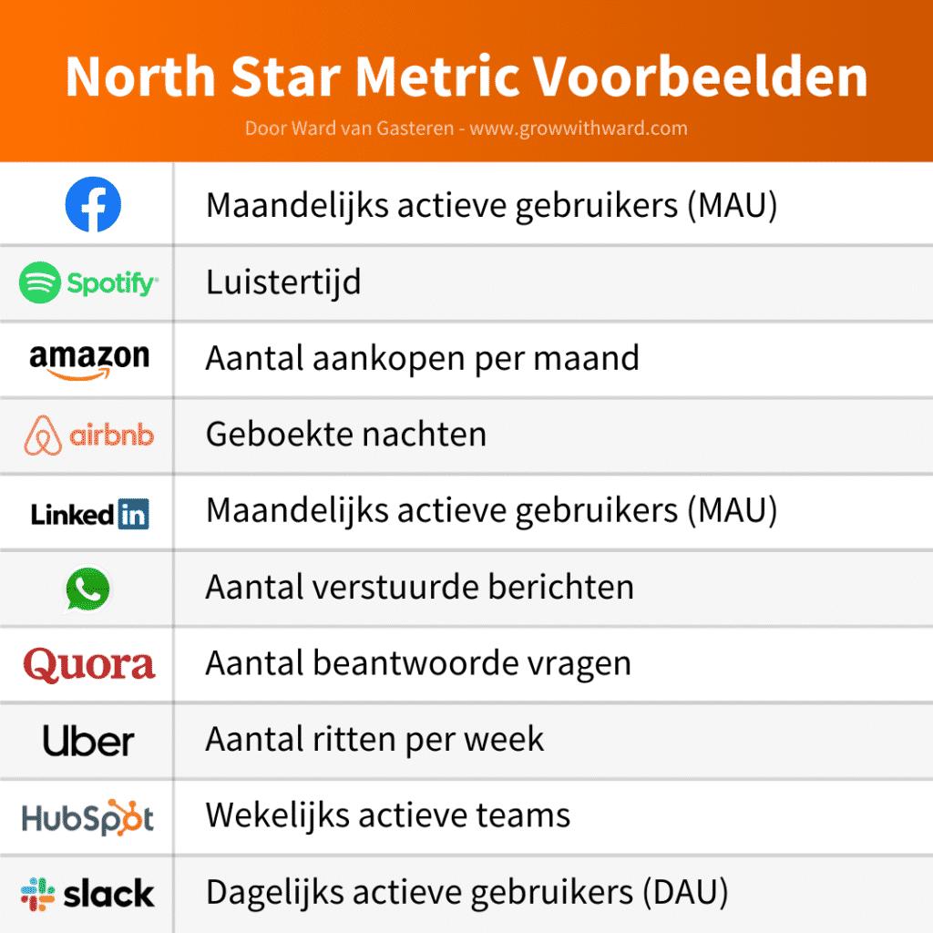 Voorbeelden North Star Metric
