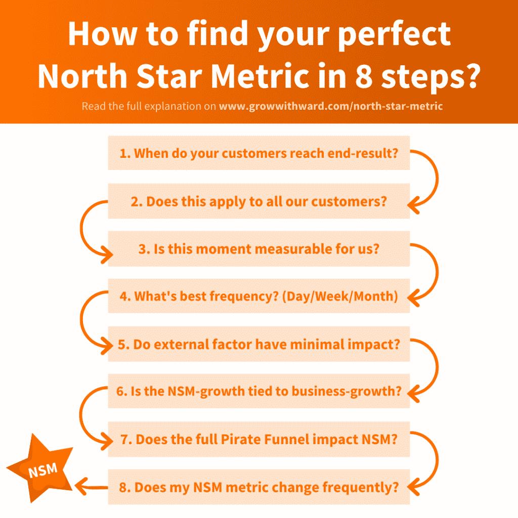 North Star Metric là gì