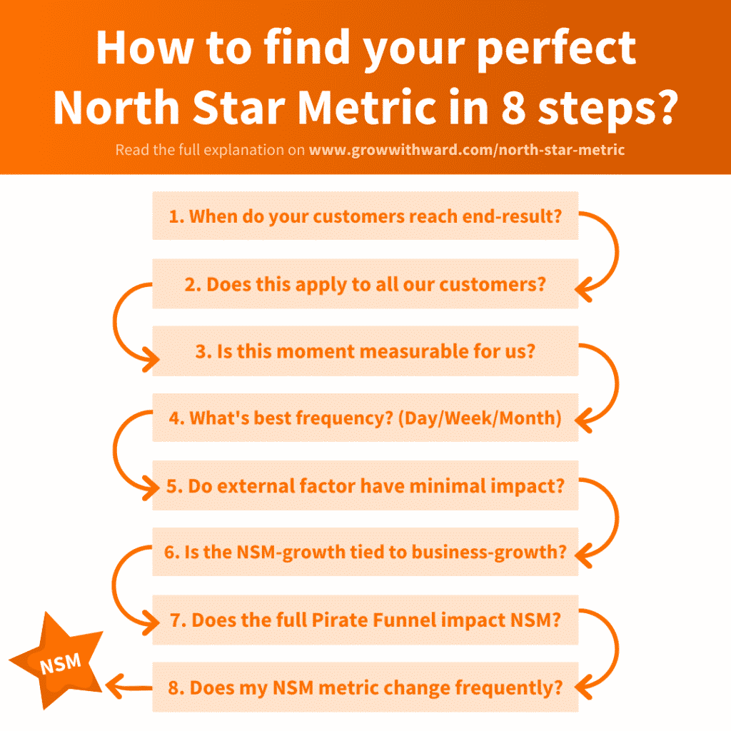 How to formulate North Star Metric in 8 steps