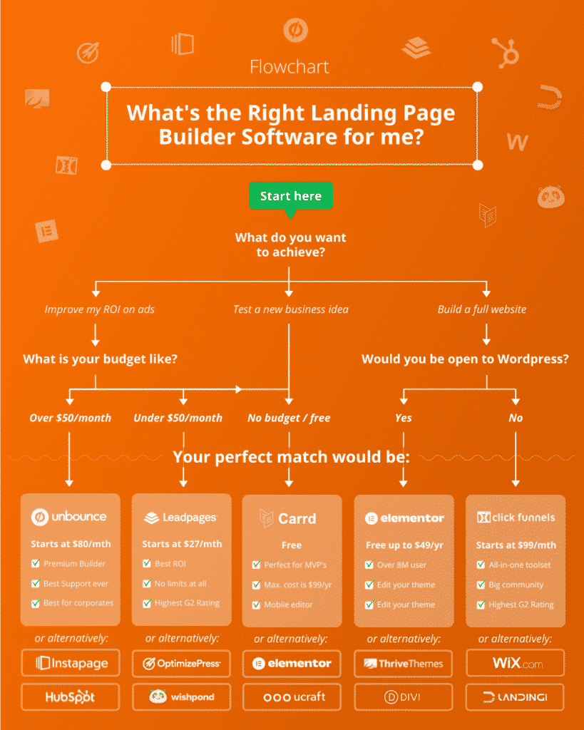 Infographic Best Landing Page Builder 2021